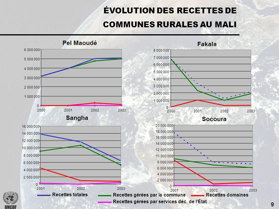 8 RÉSULTATS : DIAGNOSTIC ÉCONOMIQUE Problèmes majeursCauses Faible niveau de production agricole Mauvaise maîtrise de leau pour la réalisation des cul