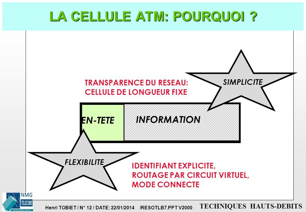 Henri TOBIET / N° 11 / DATE: 22/01/2014 /RESOTLB7.PPT V2000 TECHNIQUES HAUTS-DEBITS LA COMMUTATION ATM: POURQUOI ? p COMPROMIS ENTRE COMMUTATION DE CI