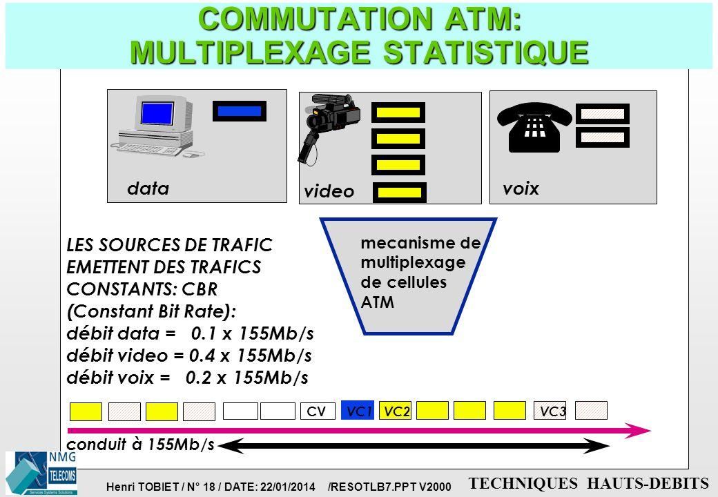 Henri TOBIET / N° 17 / DATE: 22/01/2014 /RESOTLB7.PPT V2000 TECHNIQUES HAUTS-DEBITS COMMUTATION ATM: INDEPENDANCE TEMPORELLE SERVICE/RESEAU TRAFIC DE