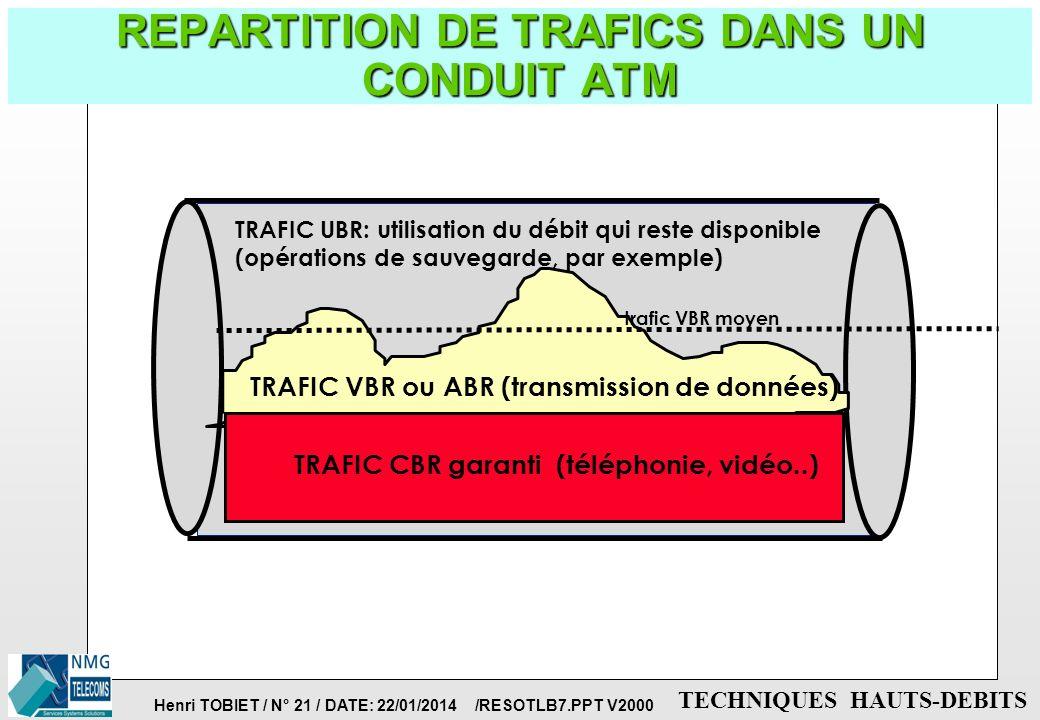 Henri TOBIET / N° 20 / DATE: 22/01/2014 /RESOTLB7.PPT V2000 TECHNIQUES HAUTS-DEBITS CLASSES DE SERVICE ATM p CBR = Constant BitRate: garantit une band