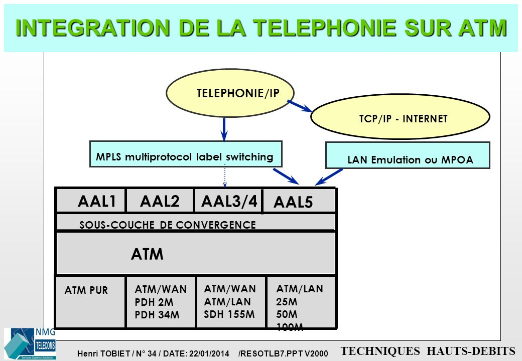 Henri TOBIET / N° 33 / DATE: 22/01/2014 /RESOTLB7.PPT V2000 TECHNIQUES HAUTS-DEBITS INTEGRATION DE LA VIDEO SUR ATM p QUELS DEBITS ? è 500Kbit/s, 5Mbi