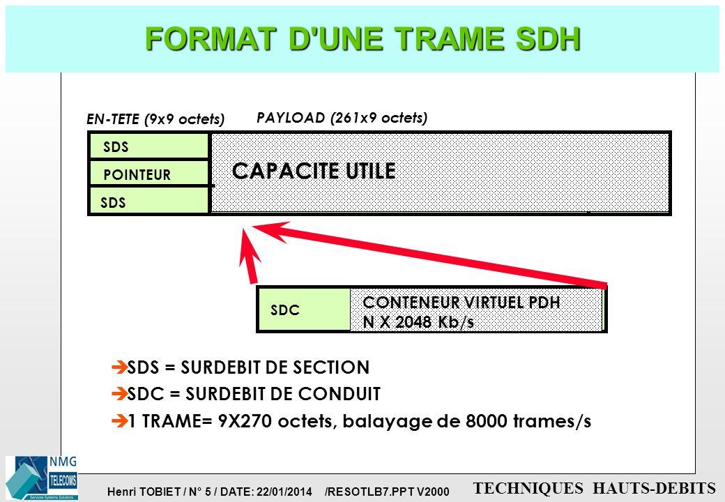 Henri TOBIET / N° 4 / DATE: 22/01/2014 /RESOTLB7.PPT V2000 TECHNIQUES HAUTS-DEBITS LE RESEAU de TRANSMISSION SDH p SDH = SYNCHRONOUS DIGITAL HIERARCHY