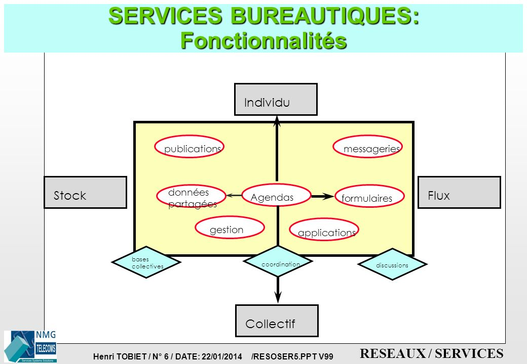 Henri TOBIET / N° 5 / DATE: 22/01/2014 /RESOSER5.PPT V99 RESEAUX / SERVICES SERVICES BUREAUTIQUES: Echanges d informations dans l Entreprise p QUELLES INFORMATIONS .