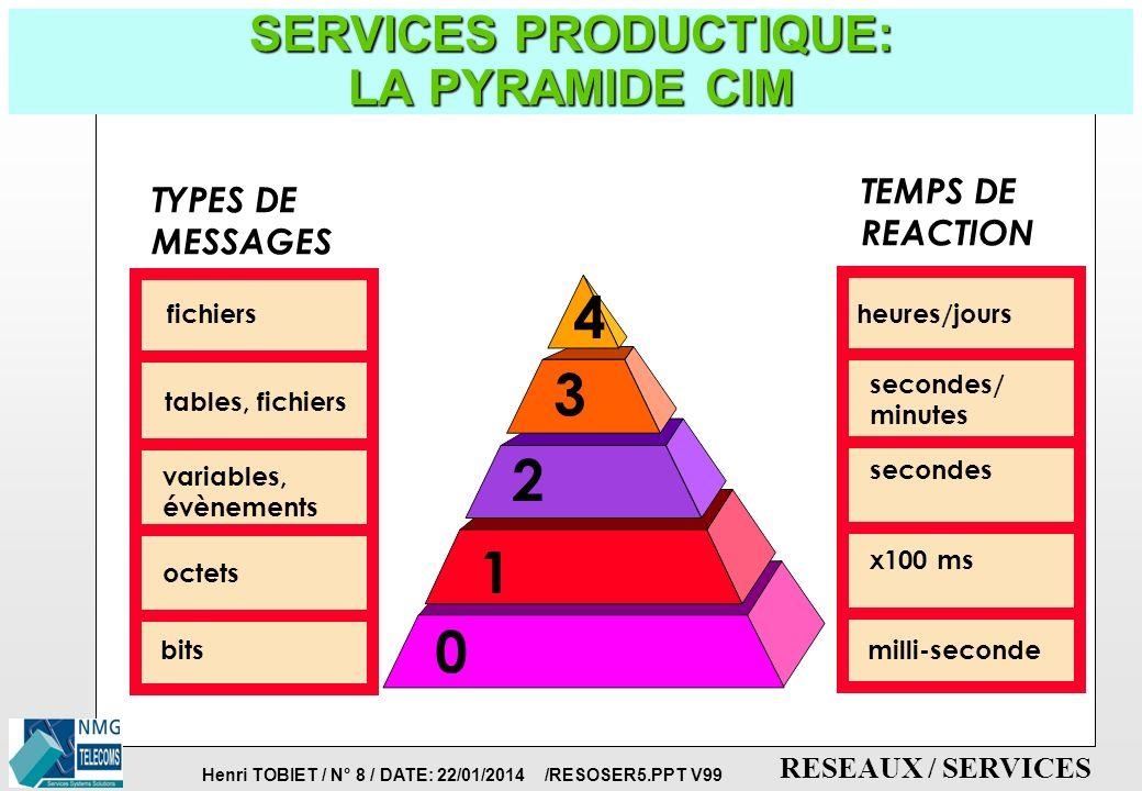 Henri TOBIET / N° 7 / DATE: 22/01/2014 /RESOSER5.PPT V99 RESEAUX / SERVICES SERVICES PRODUCTIQUE: LA PYRAMIDE CIM p CIM = COMPUTER INTEGRATED MANUFACT