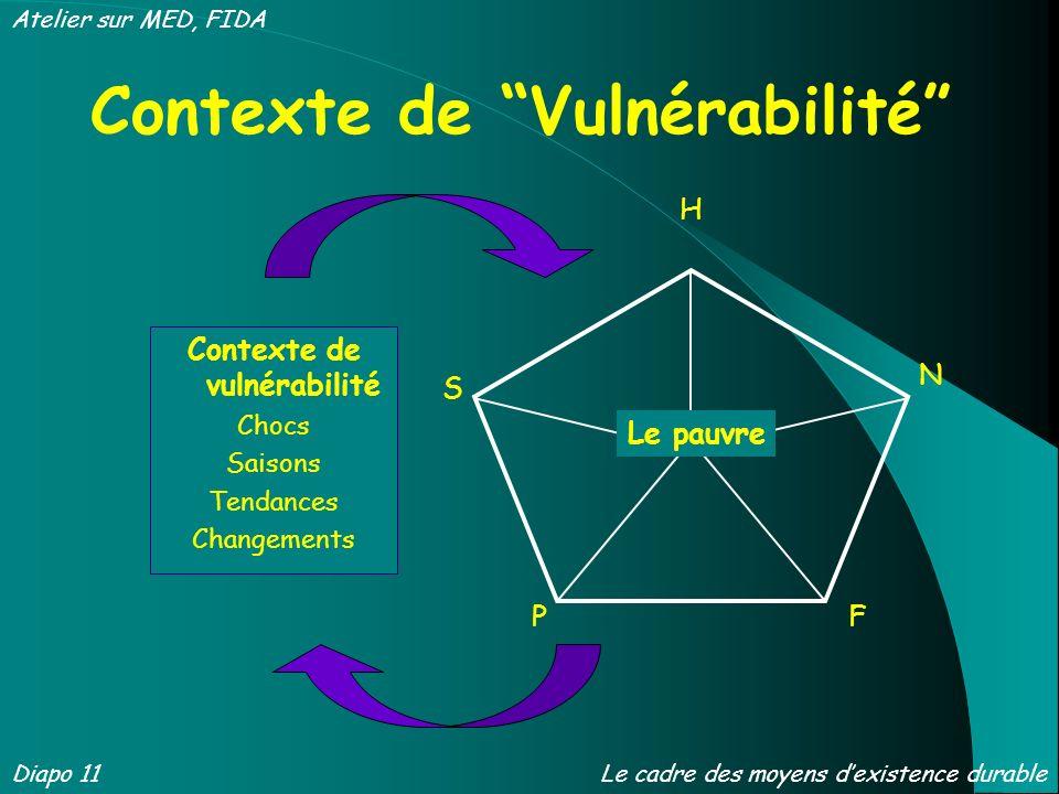 FP H N S Le pauvre Contexte de vulnérabilité Chocs Saisons Tendances Changements Contexte de Vulnérabilité Diapo 11 Atelier sur MED, FIDA Le cadre des moyens dexistence durable