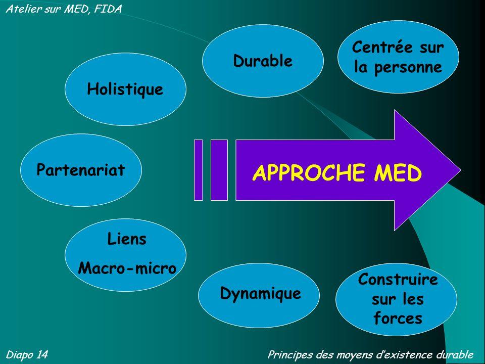 Liens Macro-micro Construire sur les forces Centrée sur la personne DurableHolistiquePartenariat Dynamique APPROCHE MED Diapo 14 Atelier sur MED, FIDA