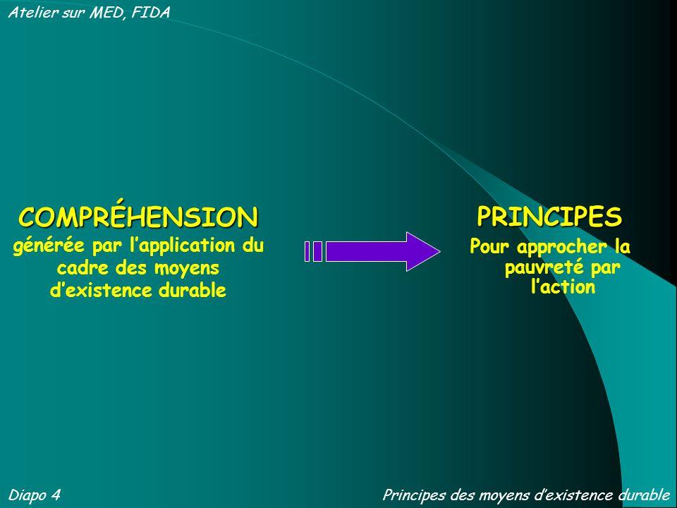 COMPRÉHENSION COMPRÉHENSION générée par lapplication du cadre des moyens dexistence durable PRINCIPES Pour approcher la pauvreté par laction Diapo 4 A