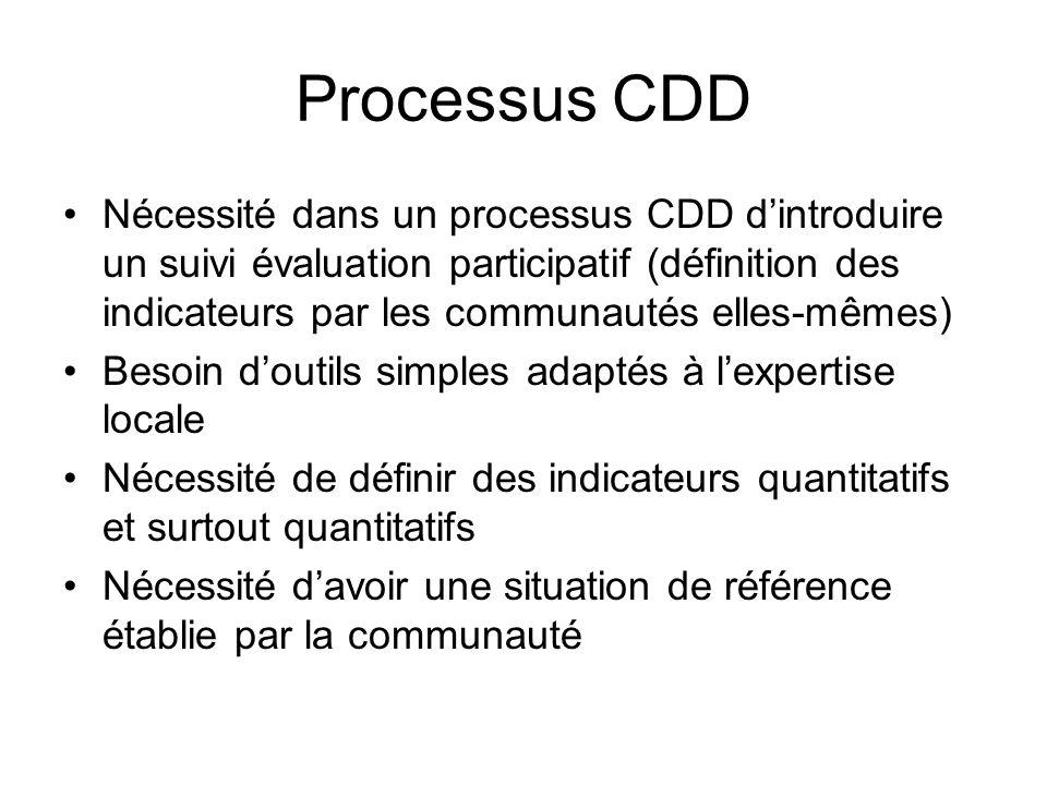 Suivi-évaluation dun processus CDD à différents niveaux Nécessité davoir des indicateurs a différents niveaux Communauté Collectivité Projet Gouvernement, Bailleurs de fonds Circulation de linformation entre le différents niveaux et dans les deux sens