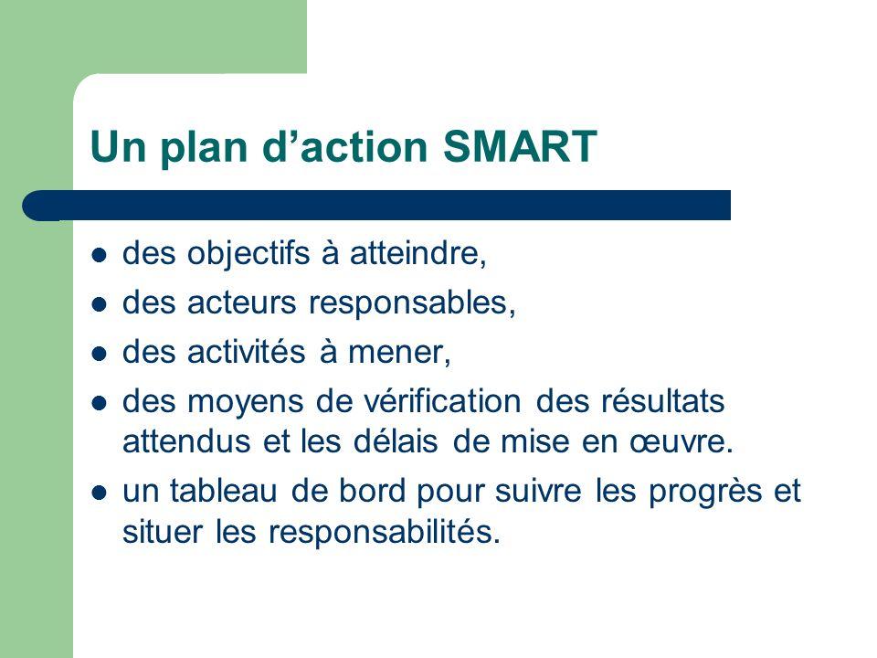 Un plan daction SMART des objectifs à atteindre, des acteurs responsables, des activités à mener, des moyens de vérification des résultats attendus et les délais de mise en œuvre.