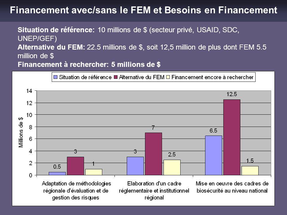 Financement avec/sans le FEM et Besoins en Financement Situation de référence: 10 millions de $ (secteur privé, USAID, SDC, UNEP/GEF) Alternative du F