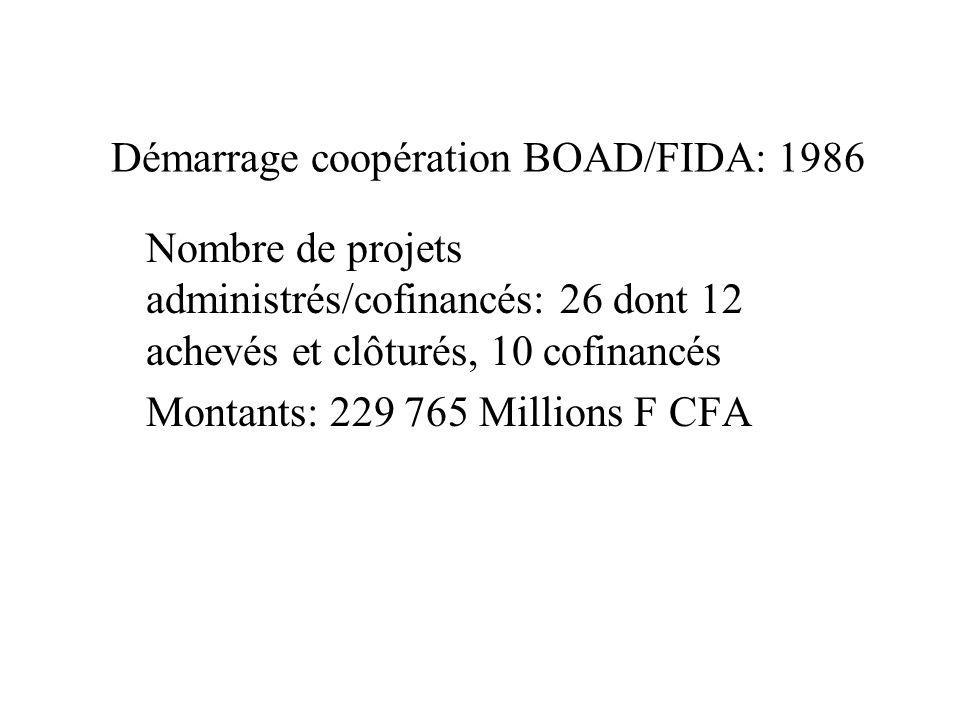 Démarrage coopération BOAD/FIDA: 1986 Nombre de projets administrés/cofinancés: 26 dont 12 achevés et clôturés, 10 cofinancés Montants: 229 765 Millions F CFA