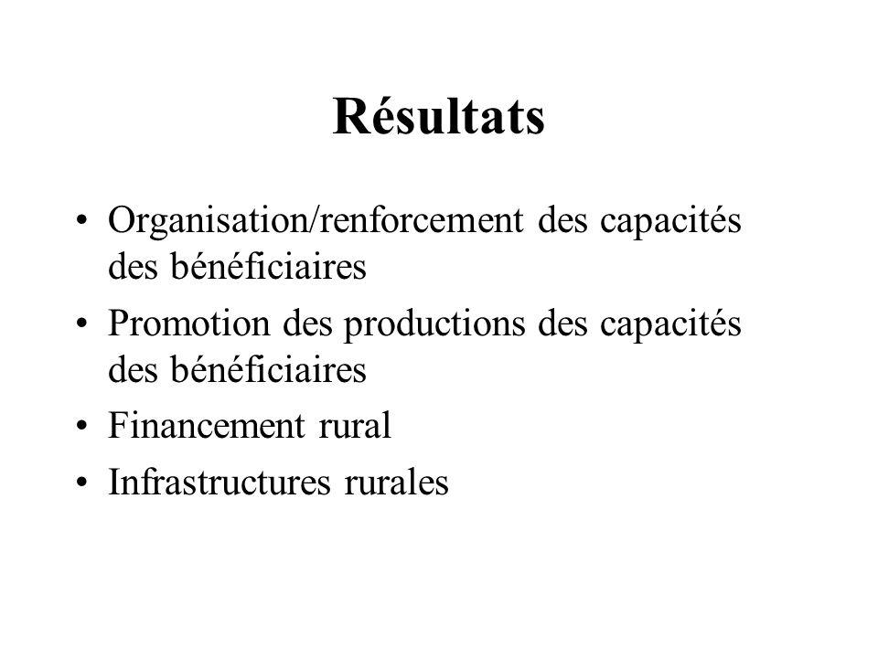 Résultats Organisation/renforcement des capacités des bénéficiaires Promotion des productions des capacités des bénéficiaires Financement rural Infrastructures rurales