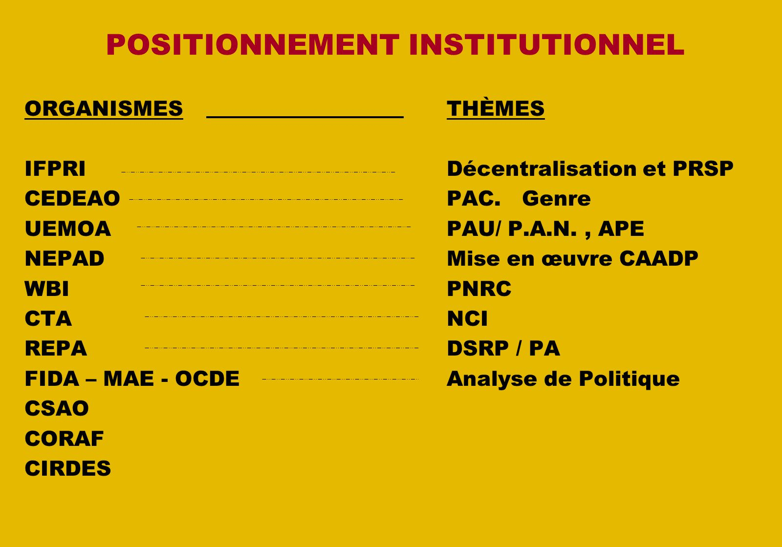 POSITIONNEMENT INSTITUTIONNEL ORGANISMESTHÈMES IFPRIDécentralisation et PRSP CEDEAOPAC.