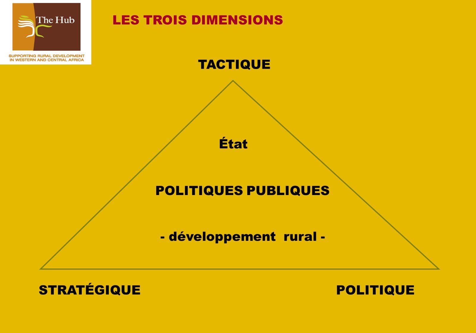 TACTIQUE POLITIQUESTRATÉGIQUE LES TROIS DIMENSIONS POLITIQUES PUBLIQUES - développement rural - État