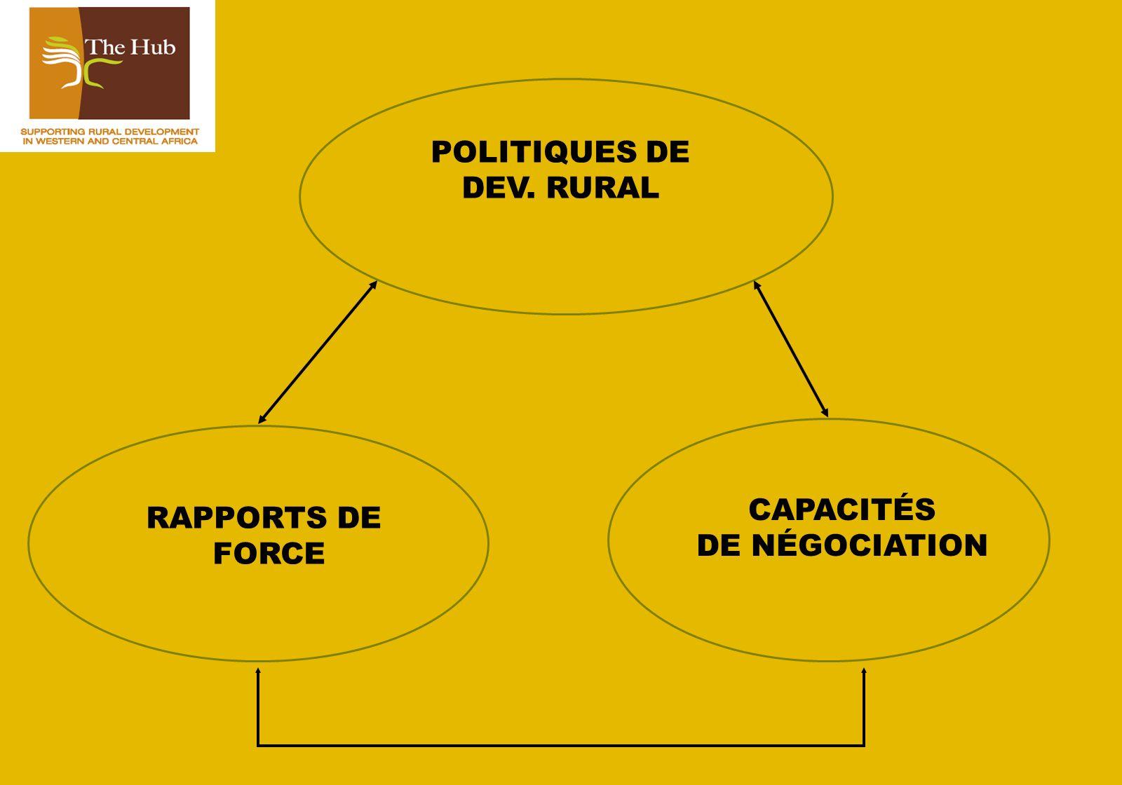 MÉDIATION Dialogue politique Ex: Concertation ECOWAP APPORT DEXPERTISE Ex: Mali, Mauritanie… (LOA)(Sécurité alimentaire) Mise en réseau Ex: PNRC SYNERGIE Niveau tactique Niveau politique Niveau stratégique