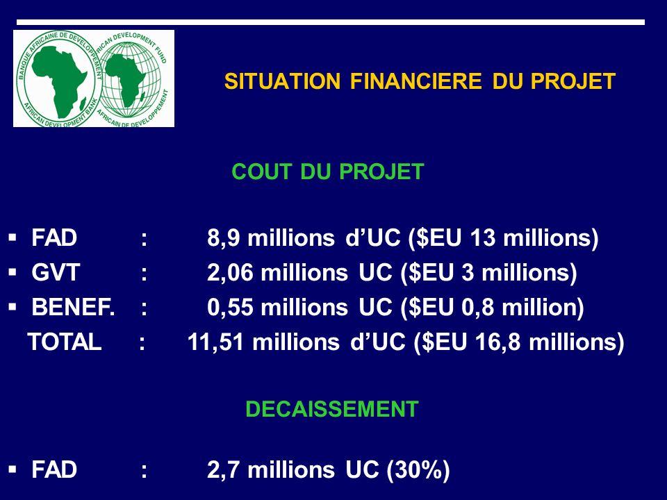 SITUATION FINANCIERE DU PROJET COUT DU PROJET FAD :8,9 millions dUC ($EU 13 millions) GVT: 2,06 millions UC ($EU 3 millions) BENEF.: 0,55 millions UC