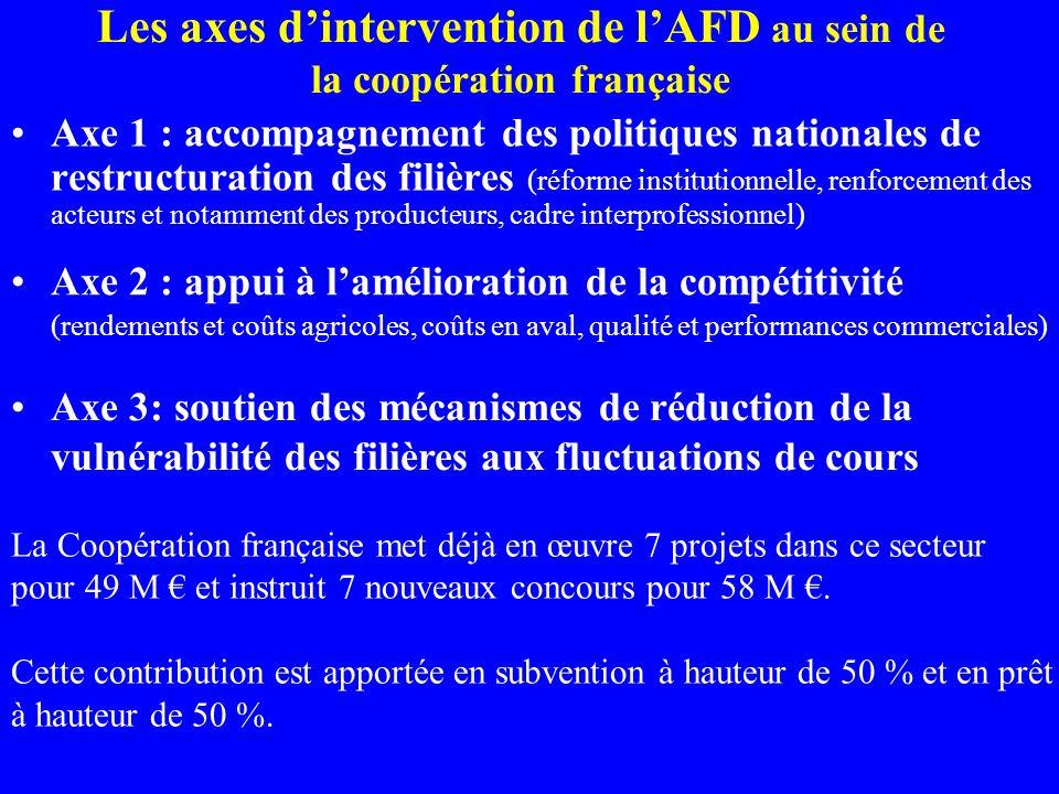 Les axes dintervention de lAFD au sein de la coopération française Axe 1 : accompagnement des politiques nationales de restructuration des filières (réforme institutionnelle, renforcement des acteurs et notamment des producteurs, cadre interprofessionnel) Axe 2 : appui à lamélioration de la compétitivité (rendements et coûts agricoles, coûts en aval, qualité et performances commerciales) Axe 3: soutien des mécanismes de réduction de la vulnérabilité des filières aux fluctuations de cours La Coopération française met déjà en œuvre 7 projets dans ce secteur pour 49 M et instruit 7 nouveaux concours pour 58 M.