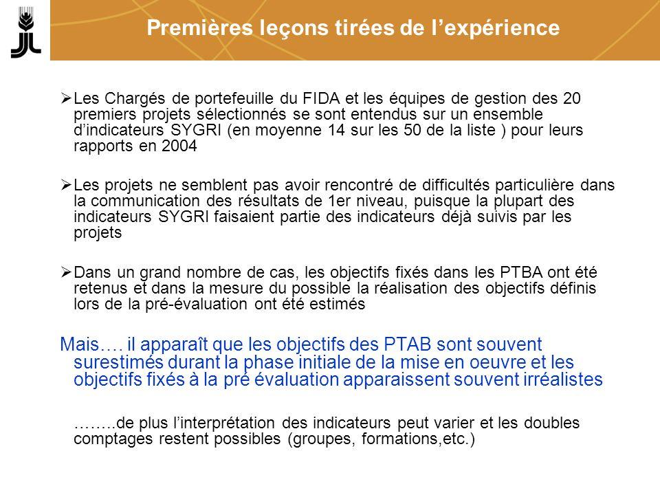 Premières leçons tirées de lexpérience Les Chargés de portefeuille du FIDA et les équipes de gestion des 20 premiers projets sélectionnés se sont ente