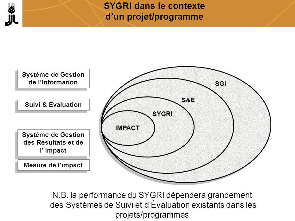 SYGRI dans le contexte dun projet/programmeSGI Système de Gestion de lInformation S&E Suivi & Évaluation SYGRI Système de Gestion des Résultats et de