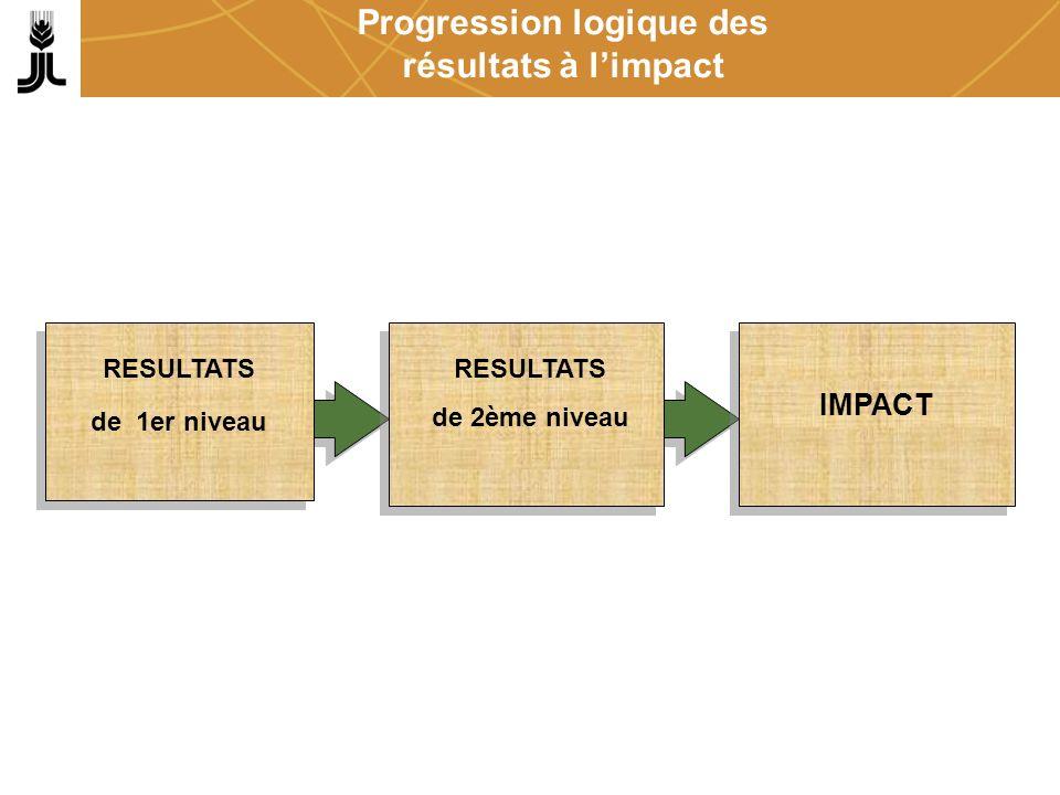 Progression logique des résultats à limpact RESULTATS de 1er niveau RESULTATS de 2ème niveau IMPACT