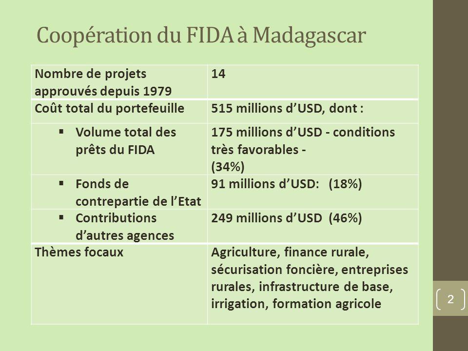 Coopération du FIDA à Madagascar 2 Nombre de projets approuvés depuis 1979 14 Coût total du portefeuille515 millions dUSD, dont : Volume total des prêts du FIDA 175 millions dUSD - conditions très favorables - (34%) Fonds de contrepartie de lEtat 91 millions dUSD: (18%) Contributions dautres agences 249 millions dUSD (46%) Thèmes focauxAgriculture, finance rurale, sécurisation foncière, entreprises rurales, infrastructure de base, irrigation, formation agricole
