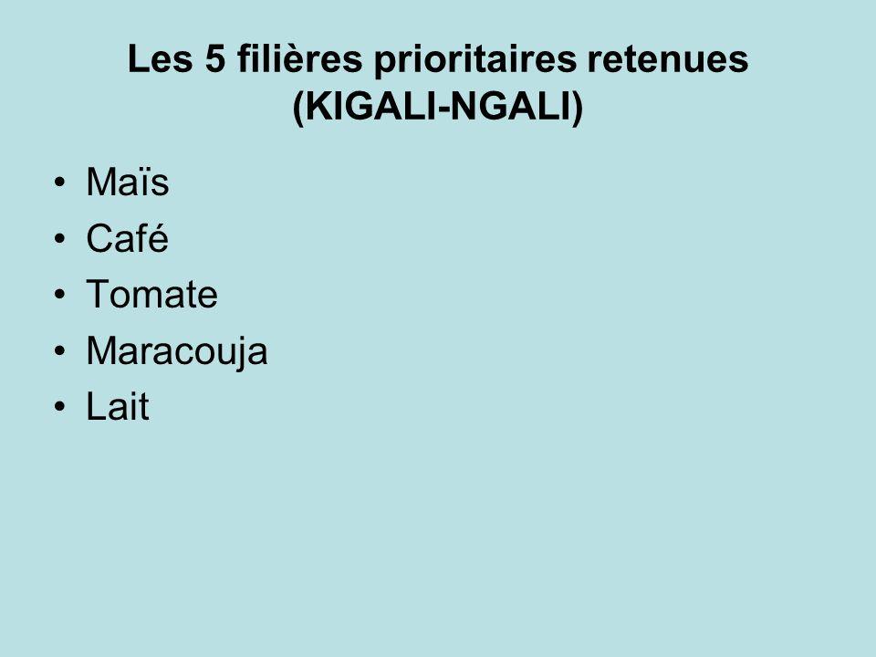 Les 5 filières prioritaires retenues (KIGALI-NGALI) Maïs Café Tomate Maracouja Lait
