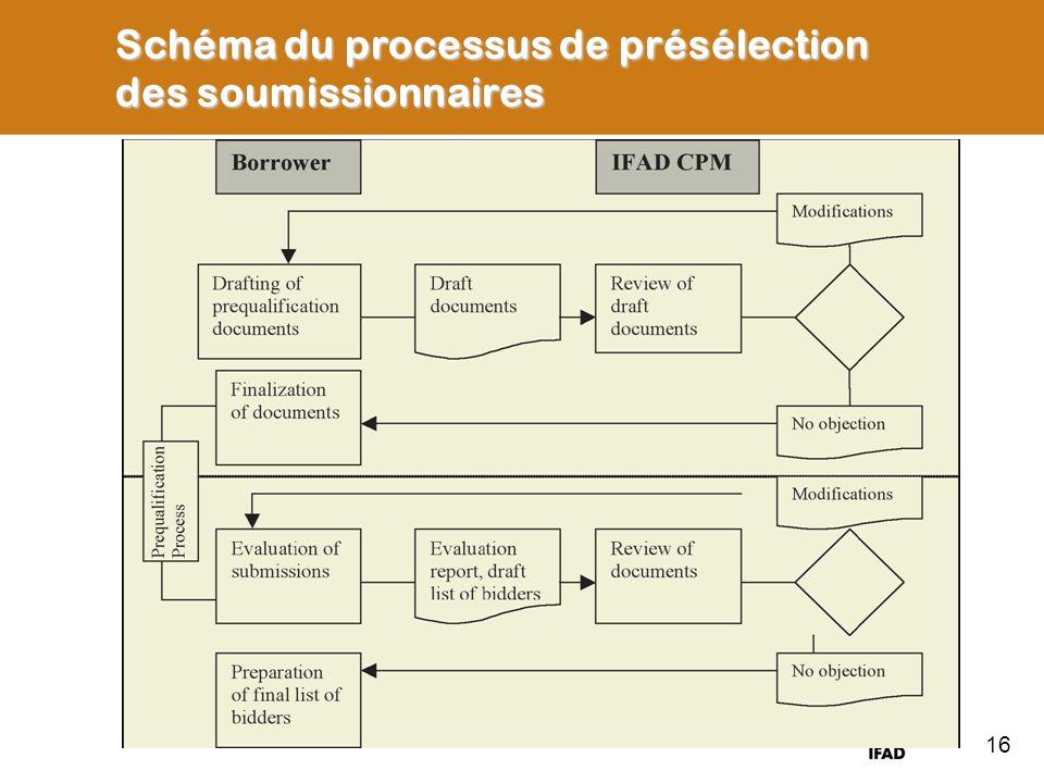 Schéma du processus de présélection des soumissionnaires 16