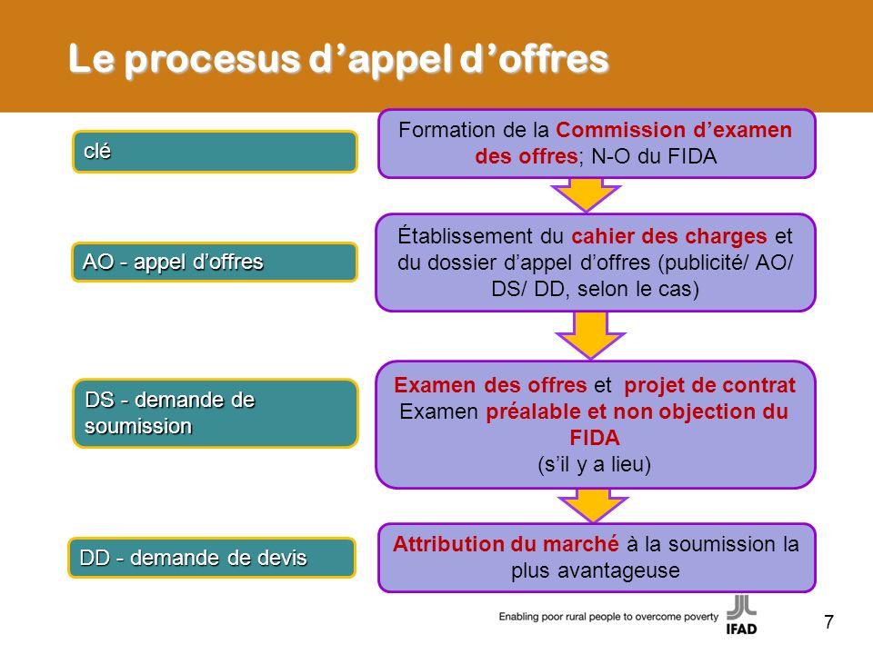 Formation de la Commission dexamen des offres; N-O du FIDA Établissement du cahier des charges et du dossier dappel doffres (publicité/ AO/ DS/ DD, se