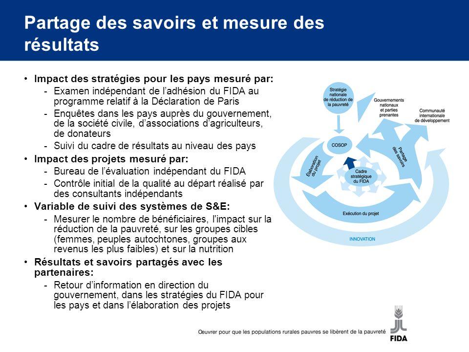 Partage des savoirs et mesure des résultats Impact des stratégies pour les pays mesuré par: -Examen indépendant de ladhésion du FIDA au programme rela