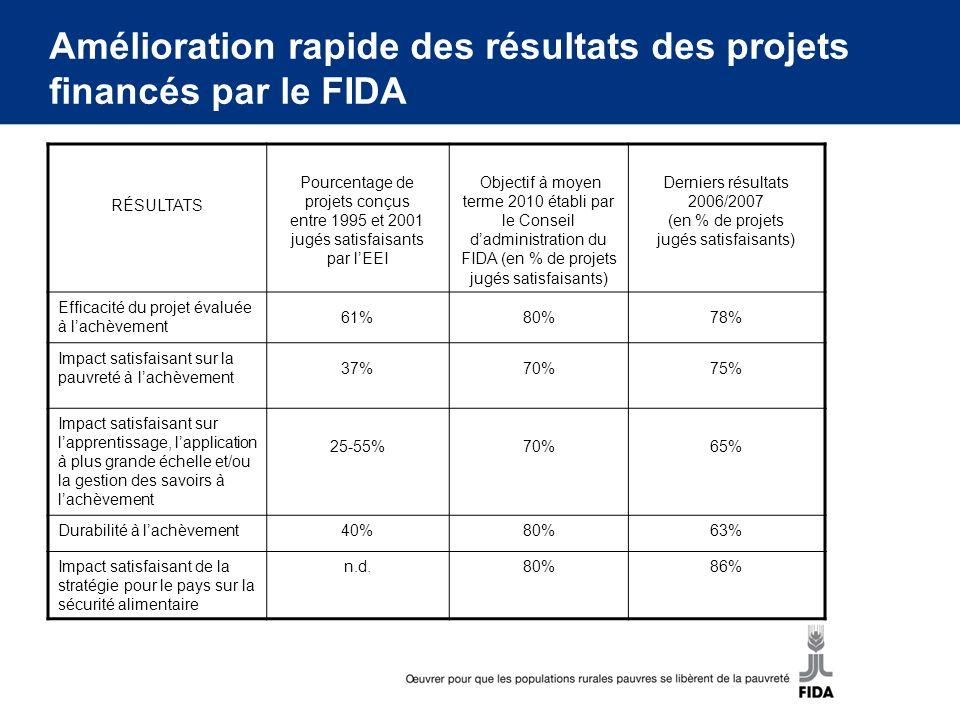 RÉSULTATS Pourcentage de projets conçus entre 1995 et 2001 jugés satisfaisants par lEEI Objectif à moyen terme 2010 établi par le Conseil dadministrat