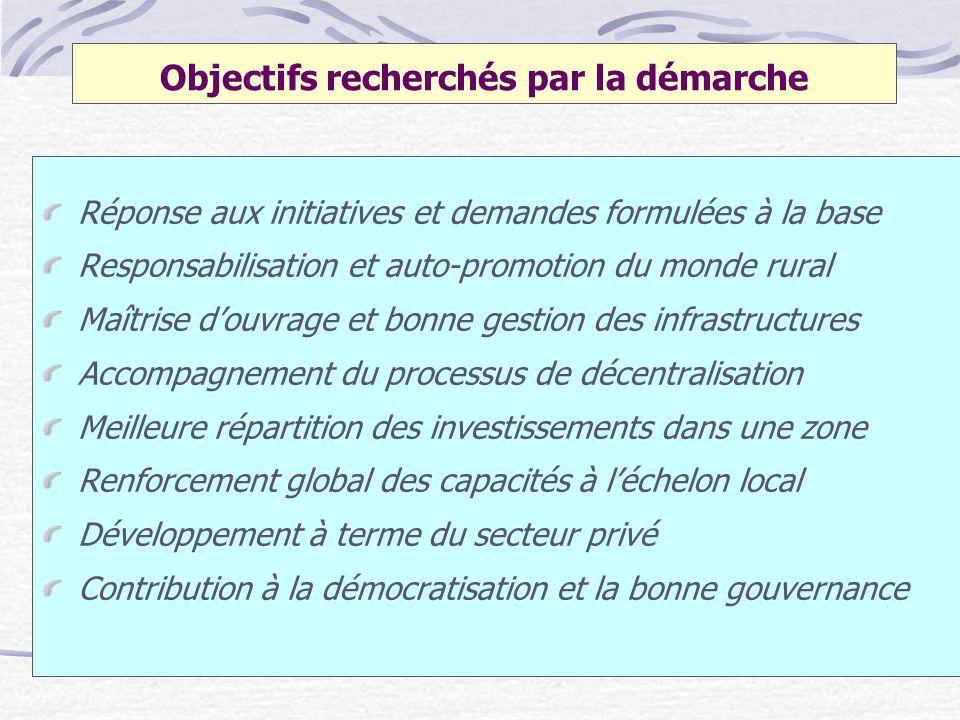 Objectifs recherchés par la démarche Réponse aux initiatives et demandes formulées à la base Responsabilisation et auto-promotion du monde rural Maîtr