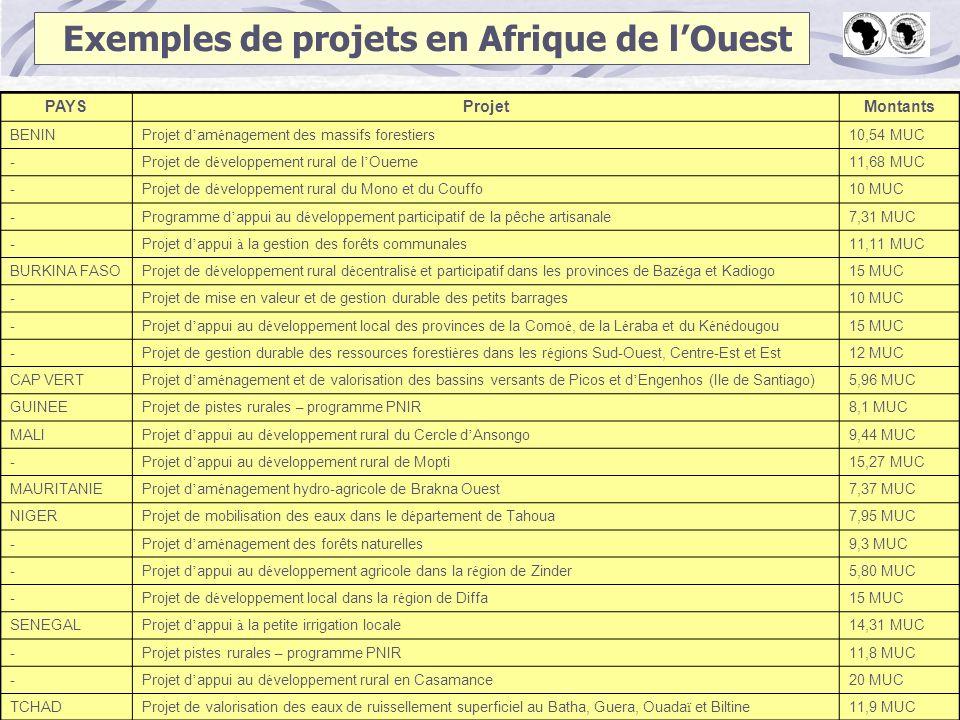 PAYSProjetMontants BENINProjet d am é nagement des massifs forestiers10,54 MUC -Projet de d é veloppement rural de l Oueme11,68 MUC -Projet de d é vel