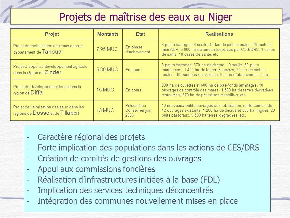 Projets de maîtrise des eaux au Niger - Caractère régional des projets - Forte implication des populations dans les actions de CES/DRS - Création de c