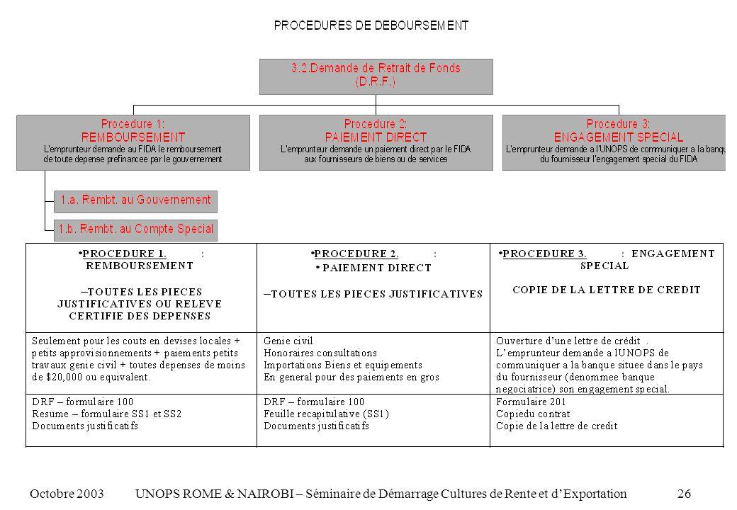 Octobre 2003 UNOPS ROME & NAIROBI – Séminaire de Démarrage Cultures de Rente et dExportation 26