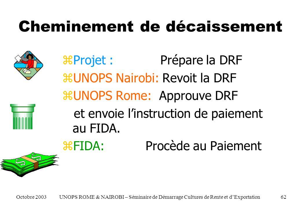 Cheminement de décaissement zProjet : Prépare la DRF zUNOPS Nairobi: Revoit la DRF zUNOPS Rome: Approuve DRF et envoie linstruction de paiement au FIDA.