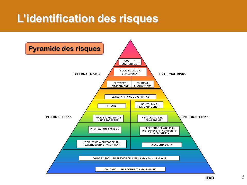 5 Lidentification des risques Pyramide des risques