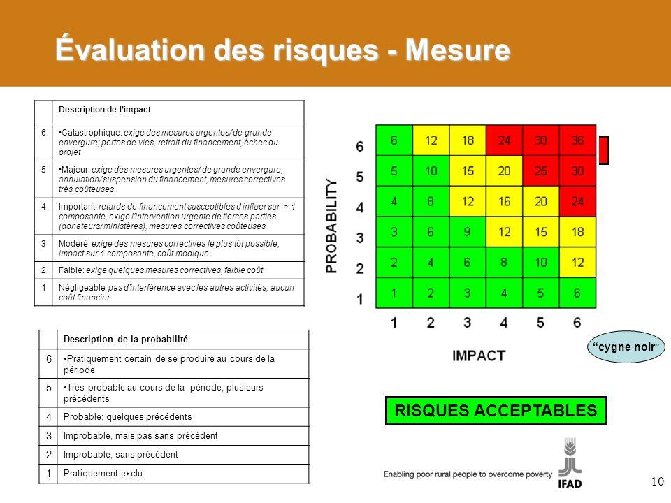 10 UNACCEPTABLE RISKS RISQUES ACCEPTABLES Description de limpact 6Catastrophique: exige des mesures urgentes/ de grande envergure; pertes de vies, ret