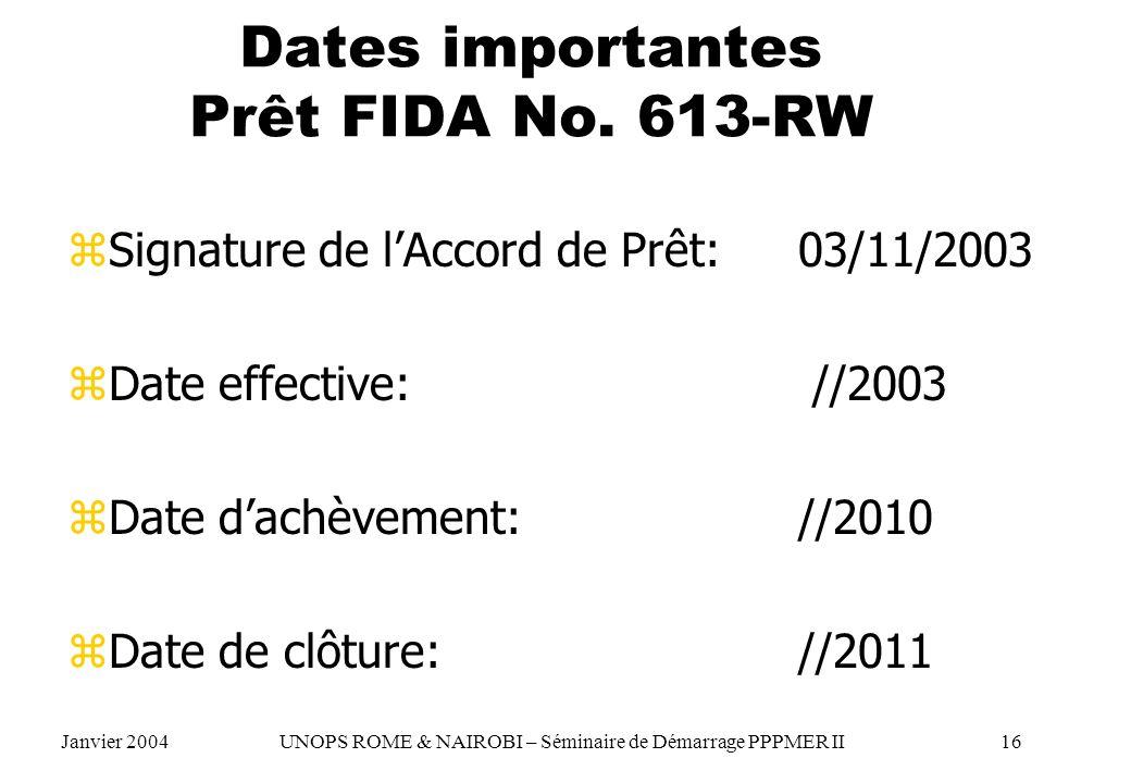 Dates importantes Prêt FIDA No. 613-RW zSignature de lAccord de Prêt: 03/11/2003 zDate effective: //2003 zDate dachèvement: //2010 zDate de clôture: /
