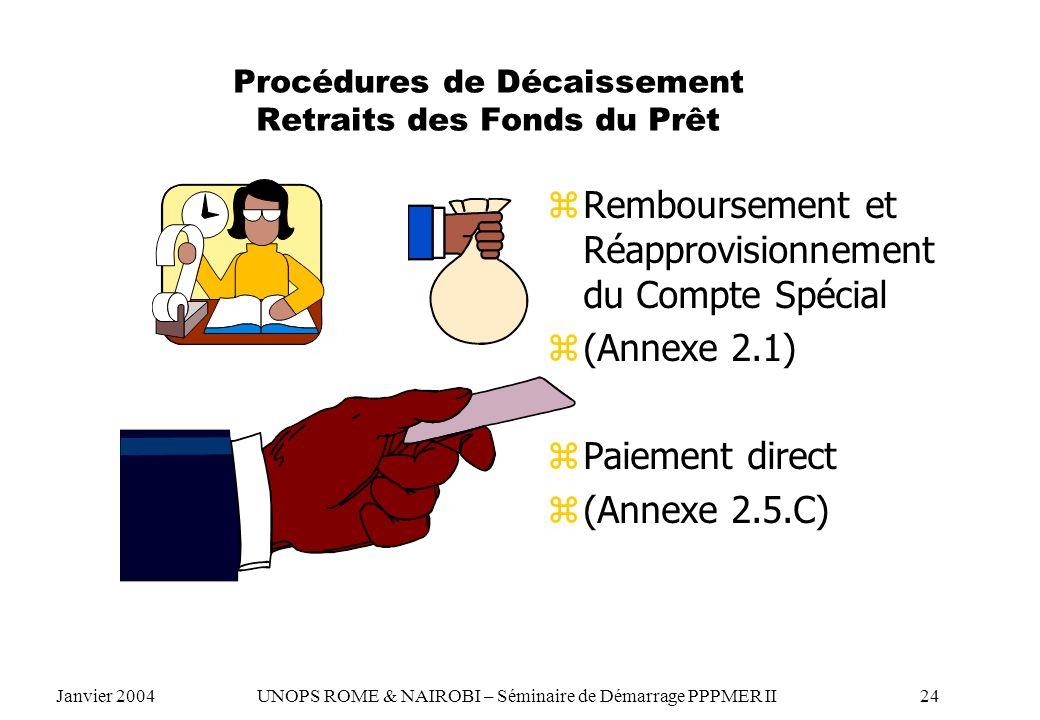 Procédures de Décaissement Retraits des Fonds du Prêt z Remboursement et Réapprovisionnement du Compte Spécial z (Annexe 2.1) z Paiement direct z (Ann