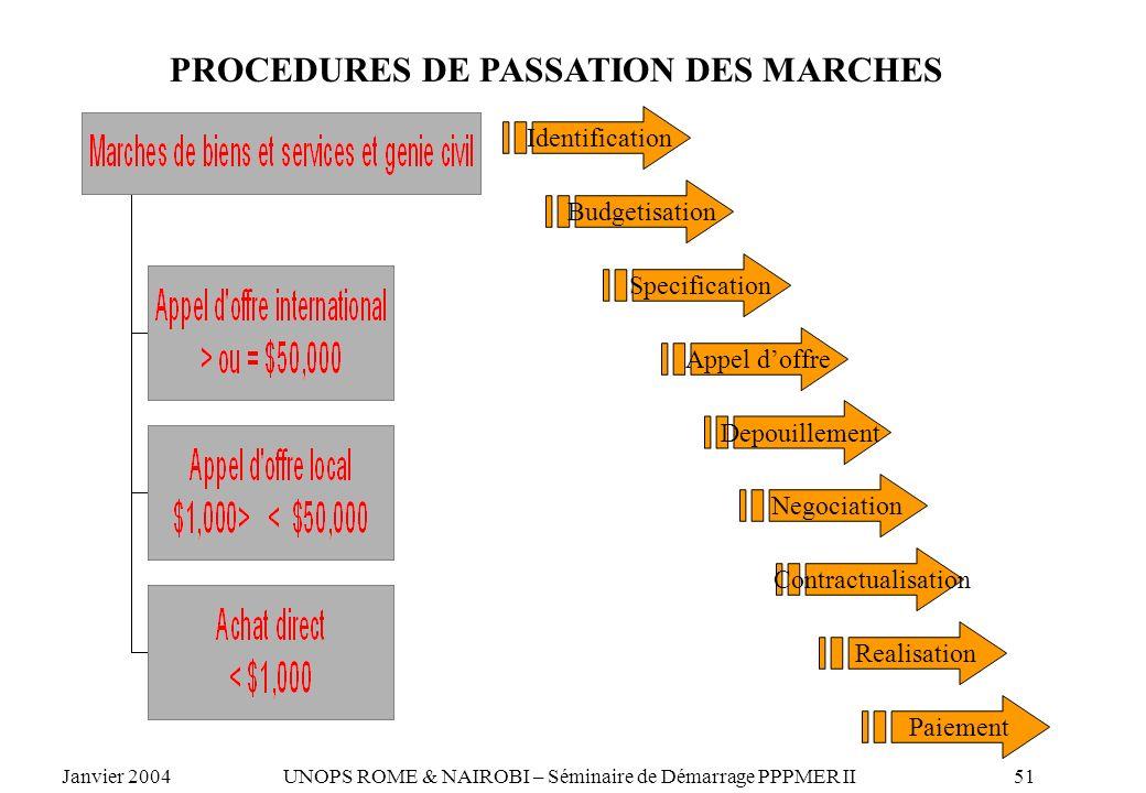 PROCEDURES DE PASSATION DES MARCHES Identification Budgetisation Specification Appel doffre Depouillement Negociation Contractualisation Realisation P