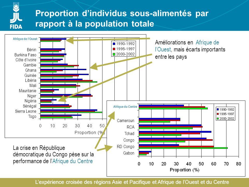 Lexpérience croisée des régions Asie et Pacifique et Afrique de lOuest et du Centre Proportion dindividus sous-alimentés par rapport à la population t