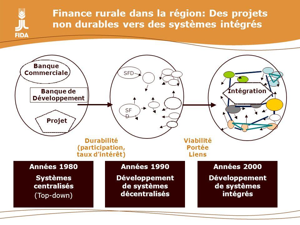 Finance rurale dans la région: Des projets non durables vers des systèmes intégrés Années 1980 Systèmes centralisés (Top-down) Banque Commerciale Banq