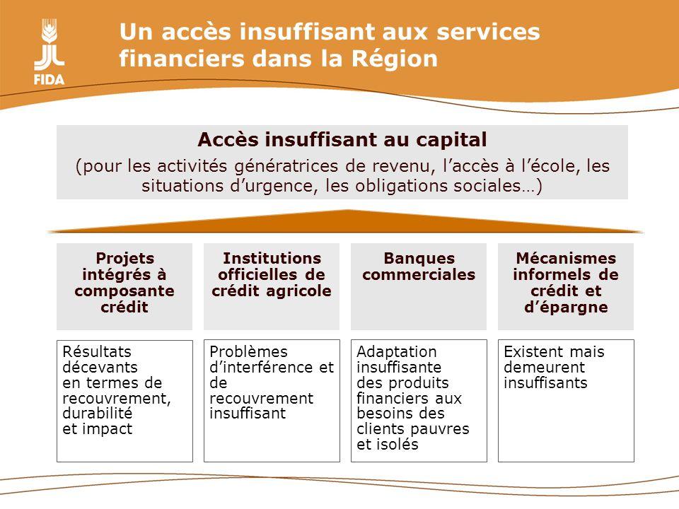 Un accès insuffisant aux services financiers dans la Région Projets intégrés à composante crédit Institutions officielles de crédit agricole Résultats