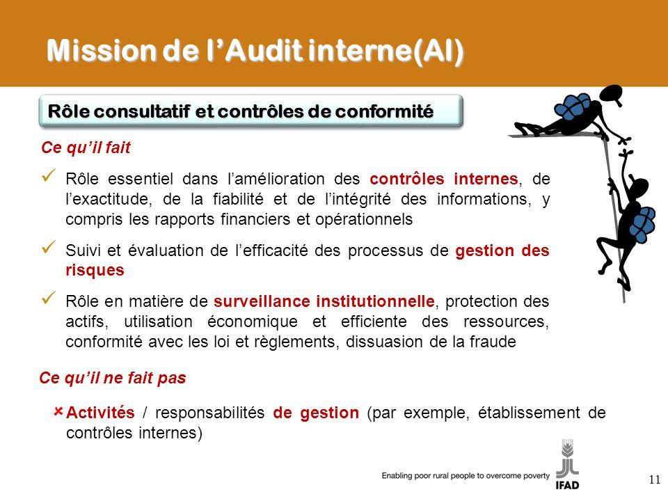 Mission de lAudit interne(AI) Ce quil ne fait pas Activités / responsabilités de gestion (par exemple, établissement de contrôles internes) Rôle consu