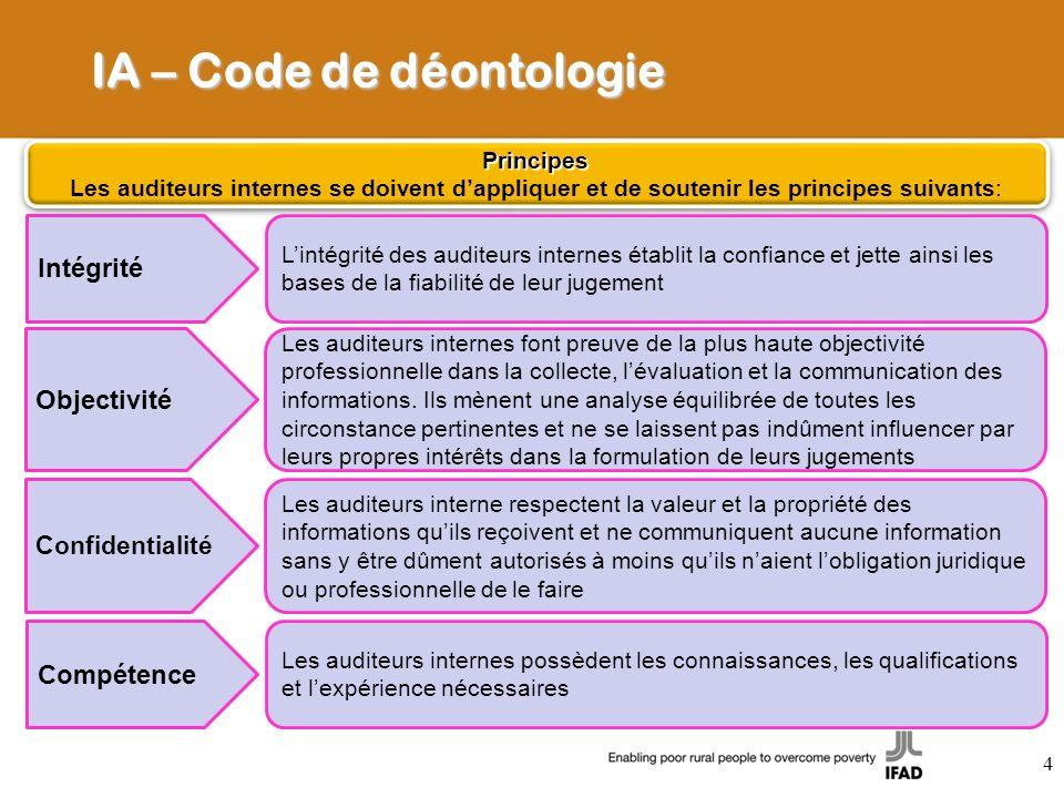 IA – Code de déontologie Principes Les auditeurs internes se doivent dappliquer et de soutenir les principes suivants:Principes Intégrité Lintégrité d