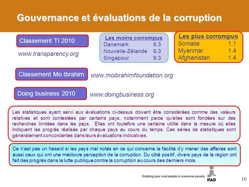 Gouvernance et évaluations de la corruption Classement TI 2010 Les moins corrompus Danemark 9.3 Nouvelle-Zélande9.3 Singapour9.3 Les plus corrompus So