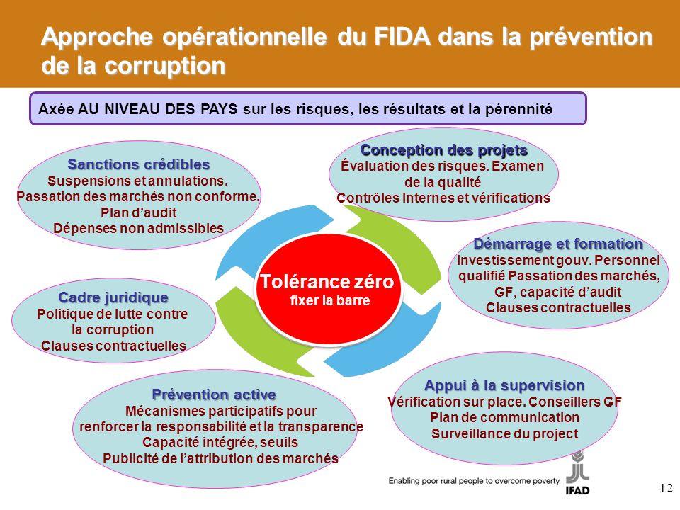 Approche opérationnelle du FIDA dans la prévention de la corruption Tolérance zéro fixer la barre Tolérance zéro fixer la barre Conception des projets Évaluation des risques.