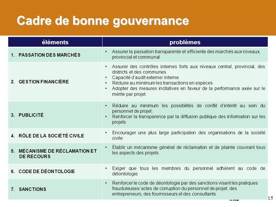 Cadre de bonne gouvernance élémentsproblèmes 1. PASSATION DES MARCHÉS Assurer la passation transparente et efficiente des marchés aux niveaux, provinc
