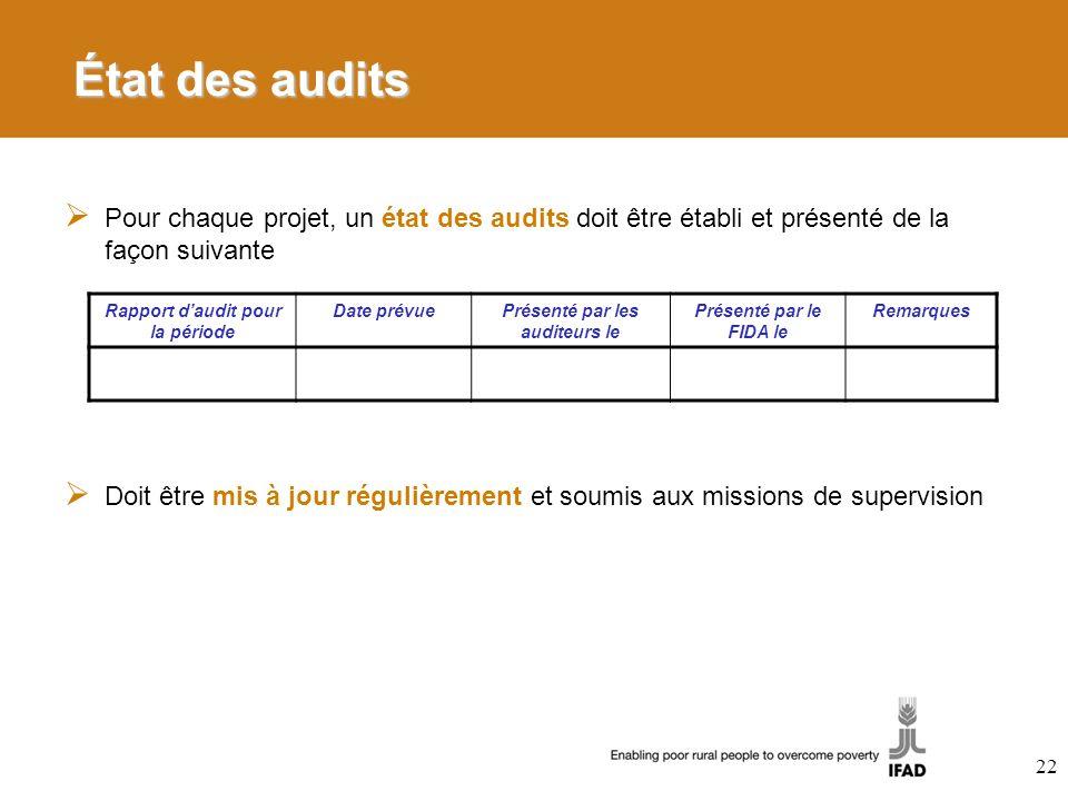 État des audits Pour chaque projet, un état des audits doit être établi et présenté de la façon suivante Doit être mis à jour régulièrement et soumis
