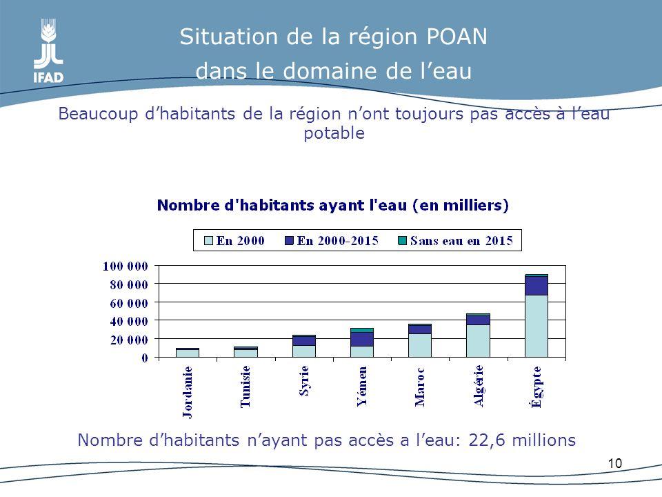 10 Situation de la région POAN dans le domaine de leau Beaucoup dhabitants de la région nont toujours pas accès à leau potable Nombre dhabitants nayan